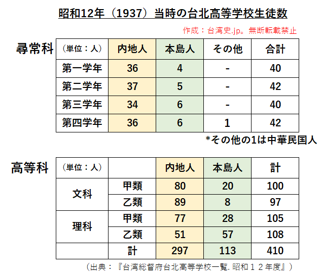 旧制台北高校生徒数データ