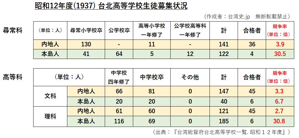 旧制台北高等学校生徒データ
