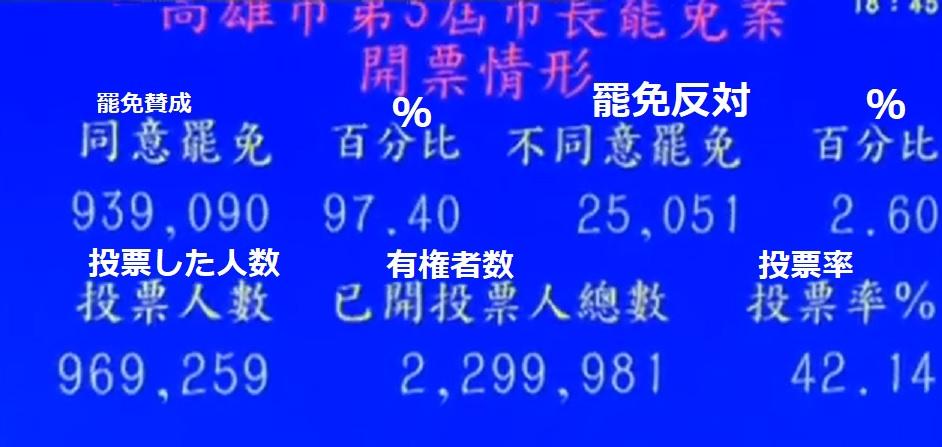 2020韓国喩罷免リコール投票結果
