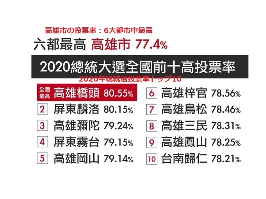 2020台湾選挙高雄投票率
